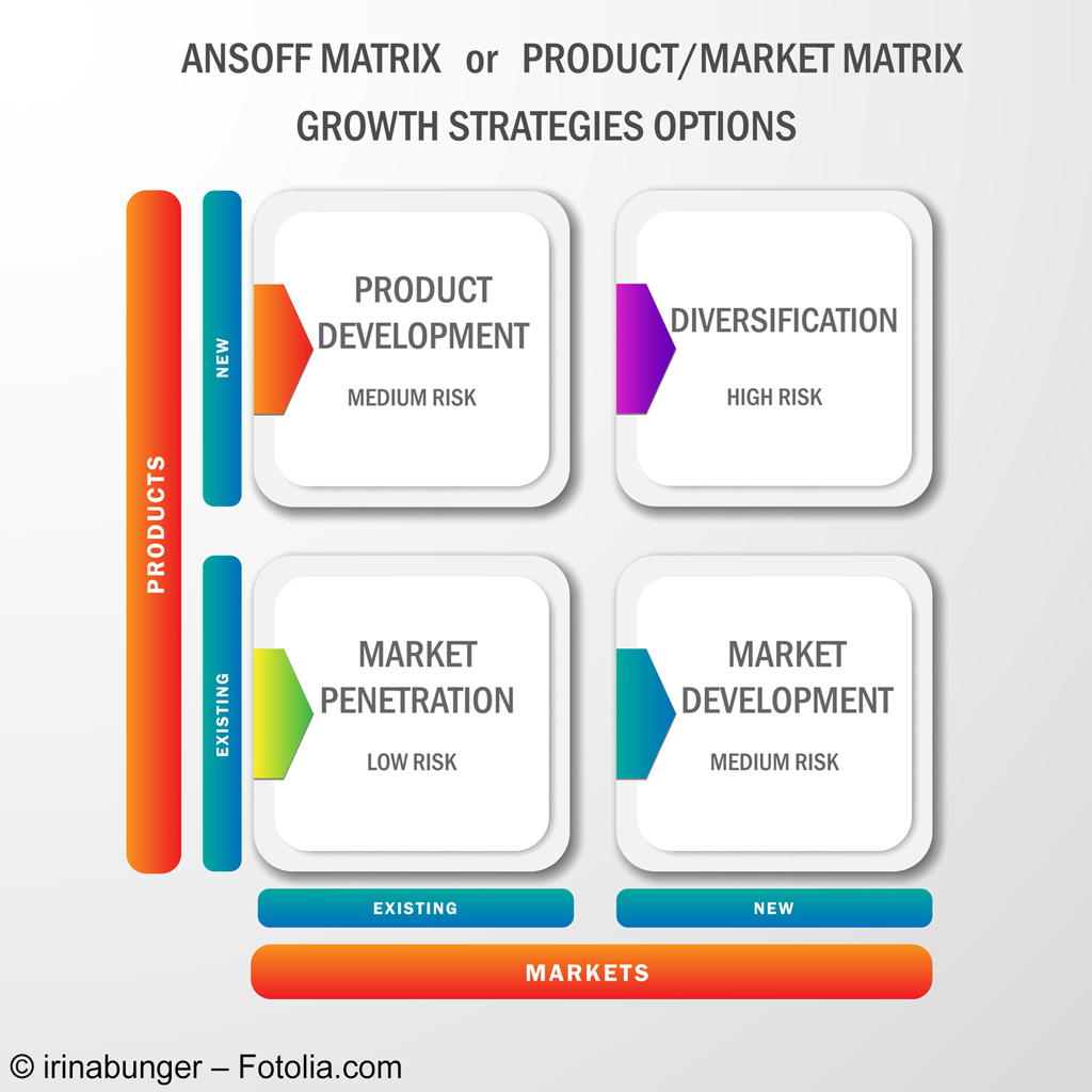 MBS Ansoff Matrix