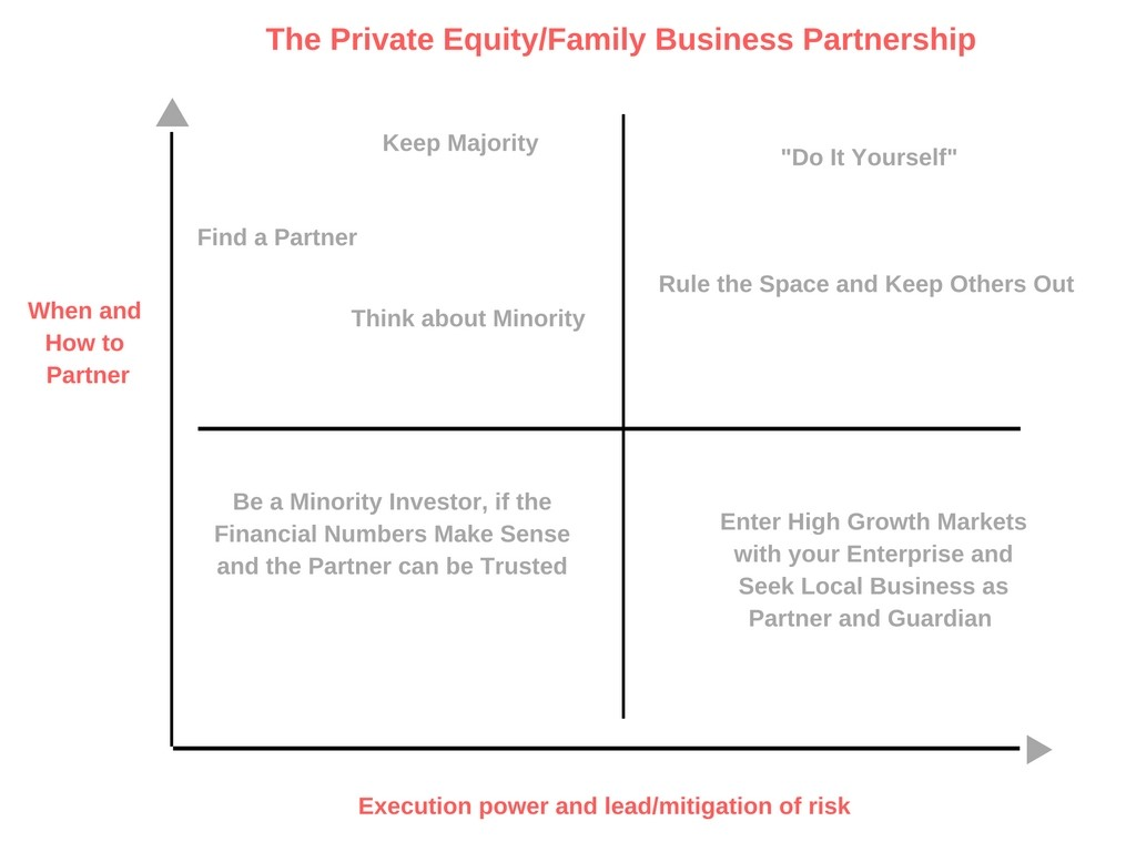How Family Businesses and Private Equity Funds Can Be Partners for