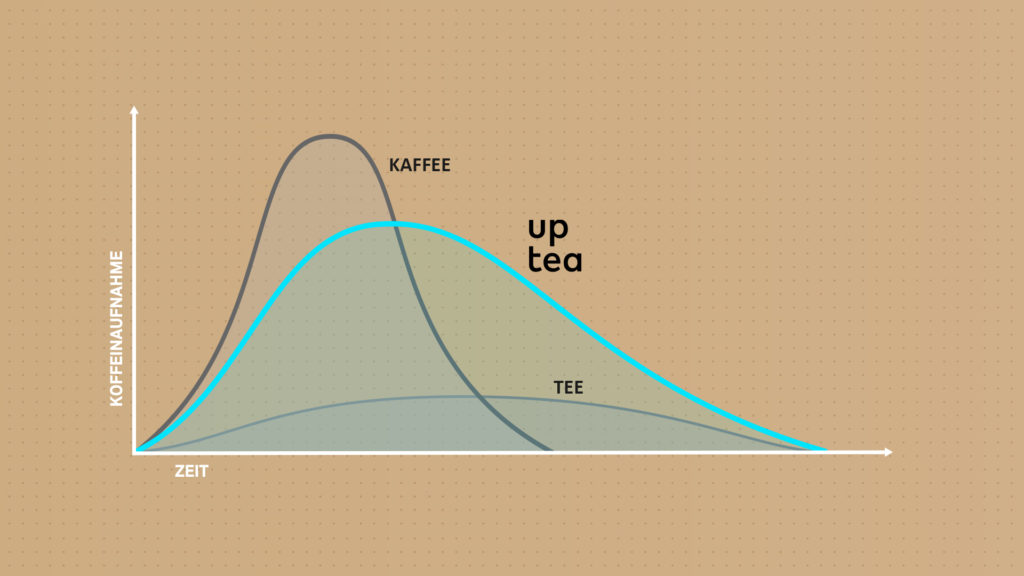 graphic how uptea works