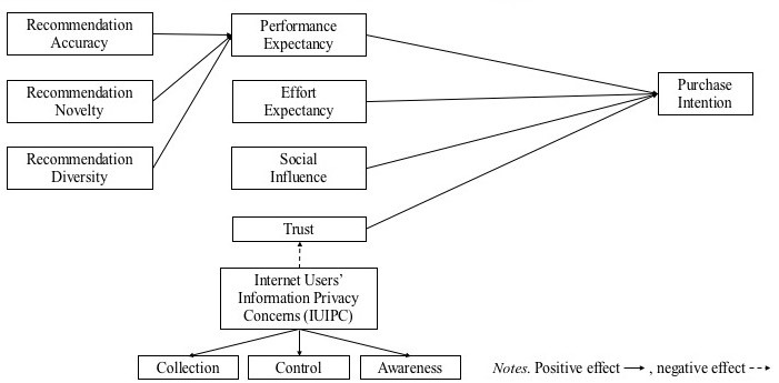 Research Model Recommender System