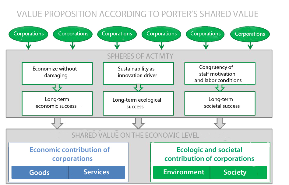 Value-proposition_Porter_KC