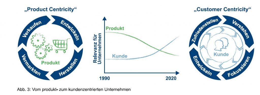 Vom_produkt-_zum_kundenzentrierten_Unternehmen