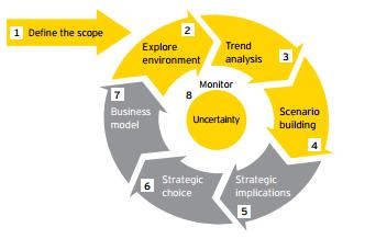 Scenario Planning Framework (© Verhees, Wisse, & Reede, 2012, p. 3)