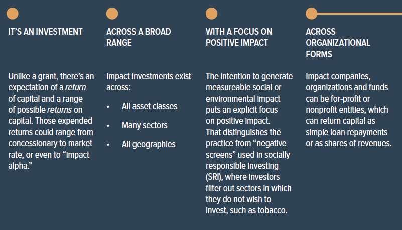 Impact Investing: Überblick (Quelle: The Case Foundation, 2015)