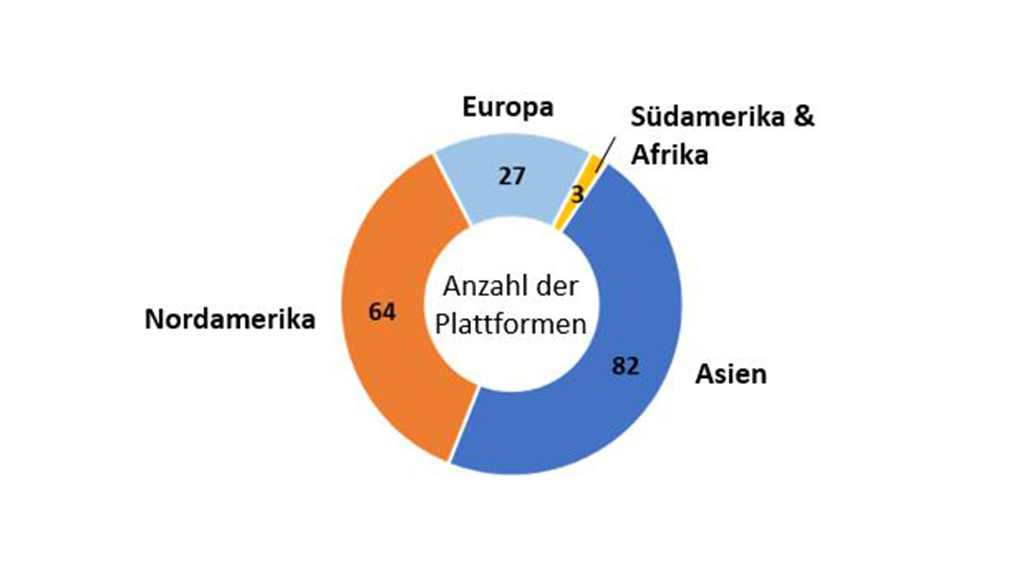 MBS Digitale Plattformen