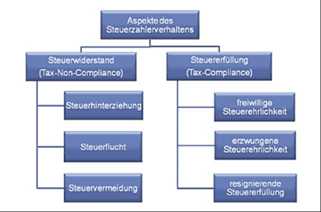 mbs wirtschaftsethik - Leichtfertige Steuerverkurzung Beispiele